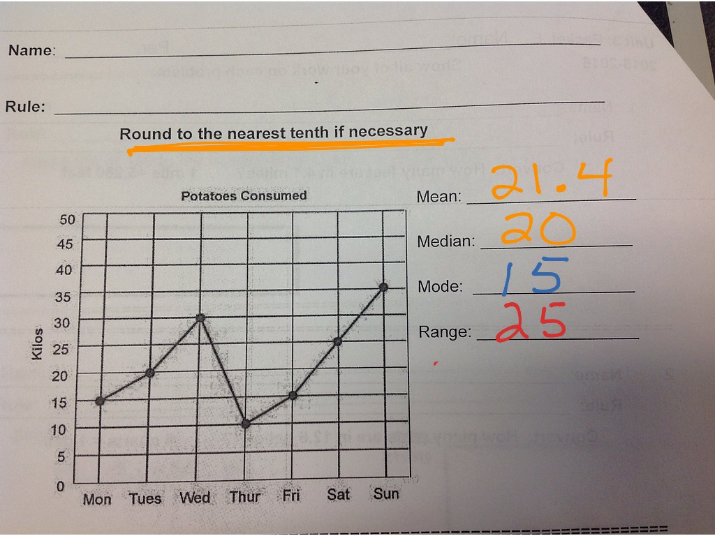 Line Graph  Mean, Median, Mode, Range