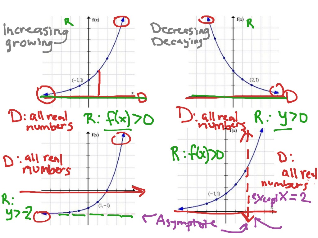 Domain And Range Of An Exponential Function