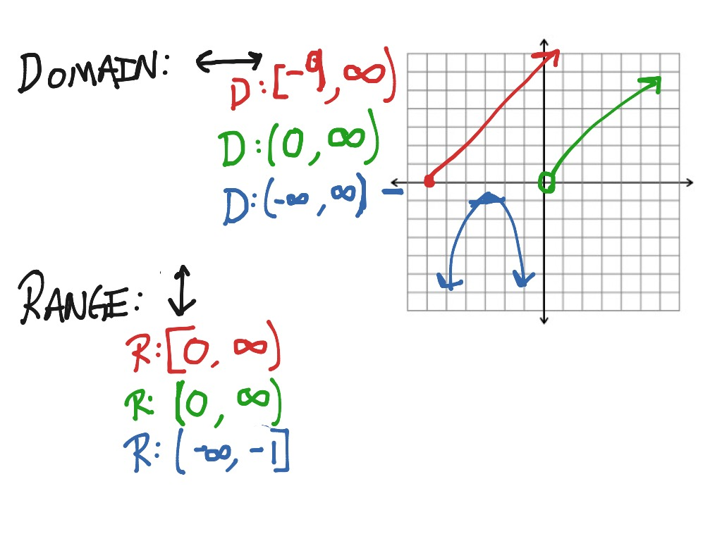 Domain & Range: Interval Notation